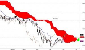 Para walutowa eur/usd