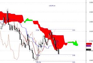 USD/PLN - Ichimoku - interwał dzienny