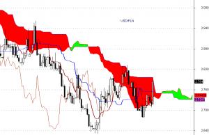 USD/PLN - interwał dzienny