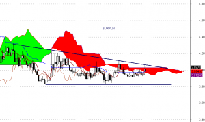 EUR/PLN - interwał tygodniowy