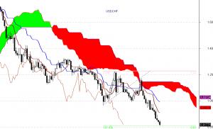 USD/CHF - interwał miesięczny
