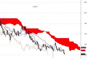 USD/JPY - interwał tygodniowy