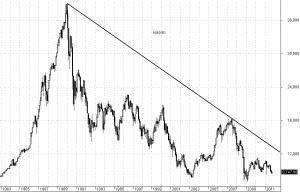 Nikkei - interwał miesięczny (lata 1981 - 2011)