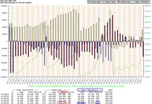 S&P500 - zestawienie koncentracji pozycji kontraktów terminowych
