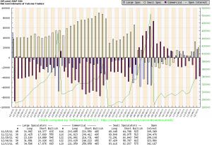S&P500 - koncentracja pozycji na kontraktach