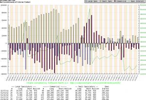 COT Report (S&P500)