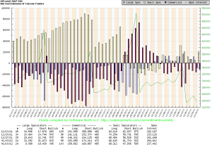 Koncentracja pozycji na kontraktach na S&P500