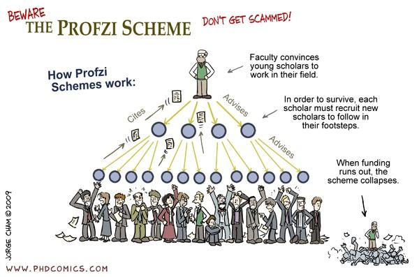 Schemat Ponziego - piramida finansowa