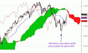 S&P 500 - interwał dzienny