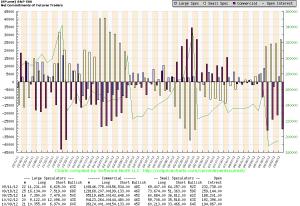 Koncentracja pozycji na kontraktach terminowych, rynek amerykański indeks S&P 500