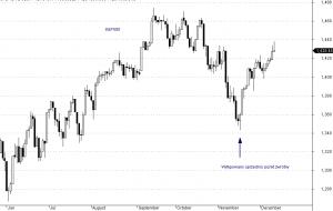 S&P500 - interwał dzienny
