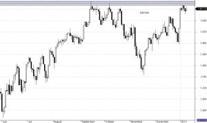 S&P500-interwał dzienny