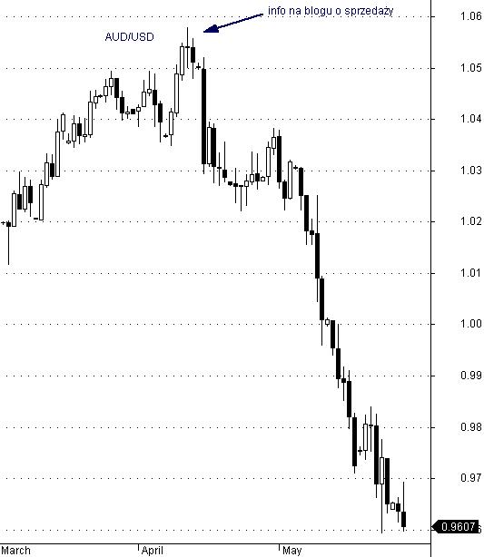 AUD/USD - interwał dzienny