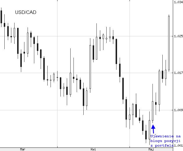 USD/CAD - interwał dzienny