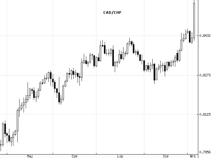 CAD/CHF - interwał dzienny