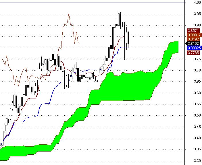 USD/PLN - aktualizacja wykresu