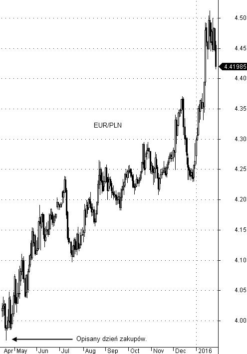 zakup euro