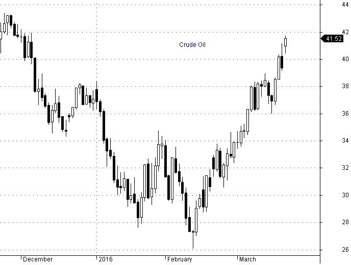 Ropa Crude