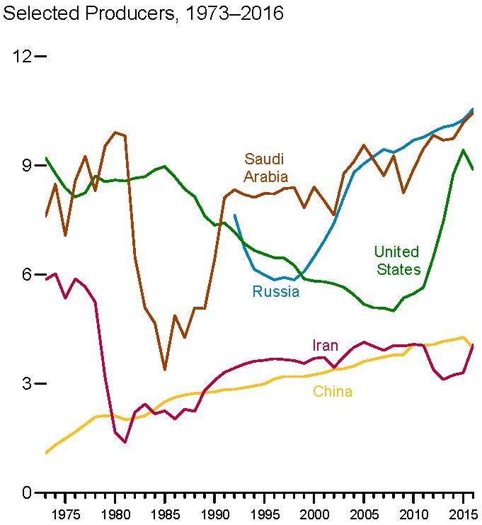 Produkcja ropy naftowej
