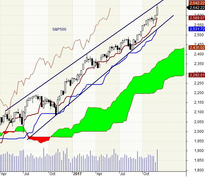 S&P500 - interwał tygodniowy