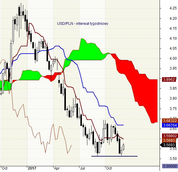 USD/PLN - interwał tygodniowy