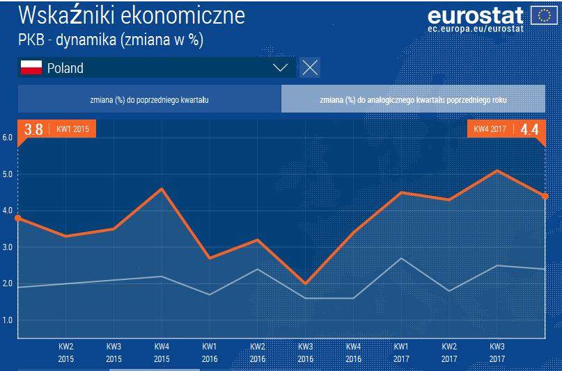 PKB Polski