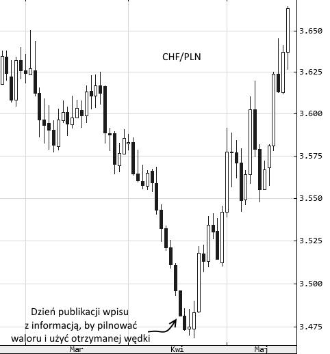CHF/PLN - interwał dzienny