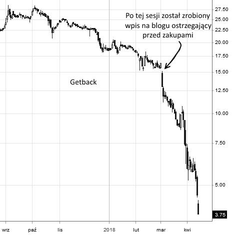 Getback - interwał dzienny