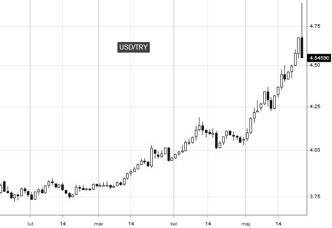 USD/TRY - interwał dzienny