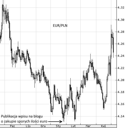 EUR/PLN - interwał dzienny