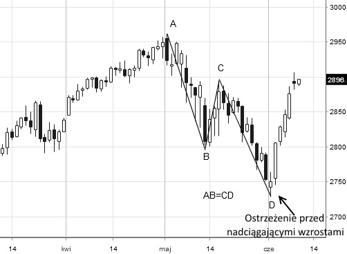 Kontrakty terminowe (Es-mini) na indeks S&P500
